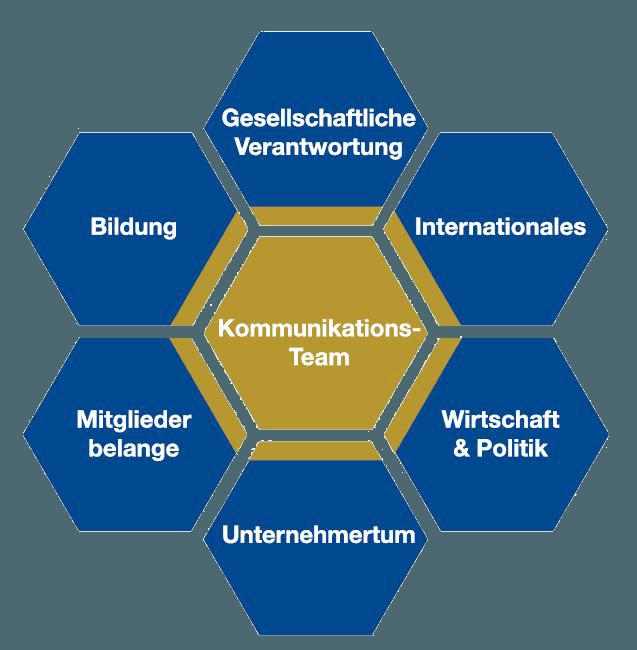 Ausschuesse Wirtschaftsjunioren Hamburg